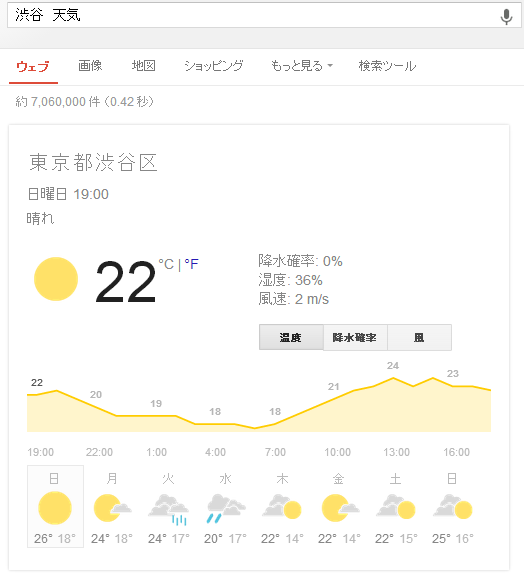 shibuyaweather